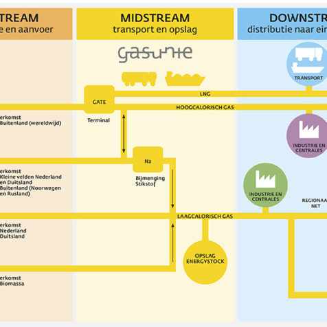 Upstream Midstream Downstream 5-1